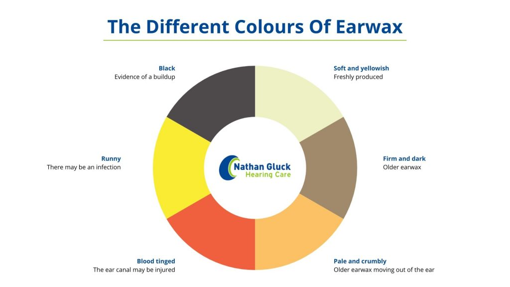 A break down of the different colours your earwax can be, and what each colour means.